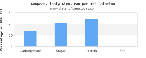 carbs and nutrition facts in cowpeas per 100 calories