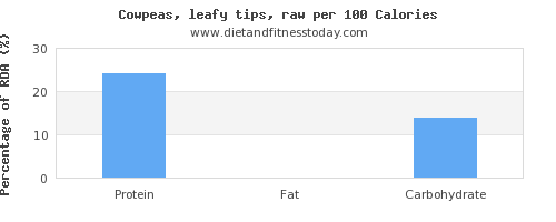 monounsaturated fat and nutrition facts in cowpeas per 100 calories