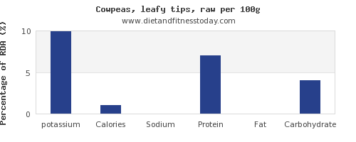 potassium and nutrition facts in cowpeas per 100g