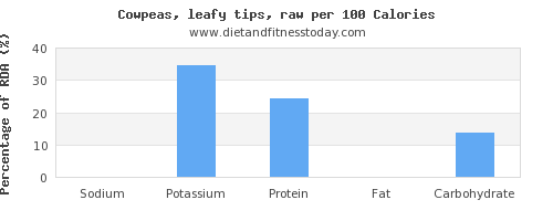 sodium and nutrition facts in cowpeas per 100 calories