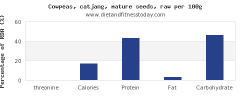 threonine and nutrition facts in cowpeas per 100g