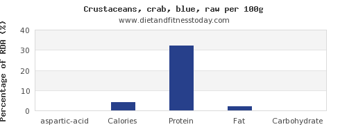 aspartic acid and nutrition facts in crab per 100g