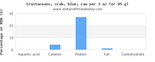 aspartic acid and nutritional content in crab