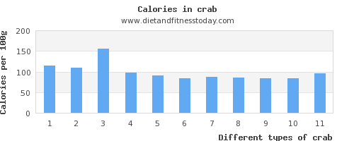 crab aspartic acid per 100g