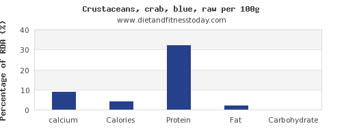 calcium and nutrition facts in crab per 100g