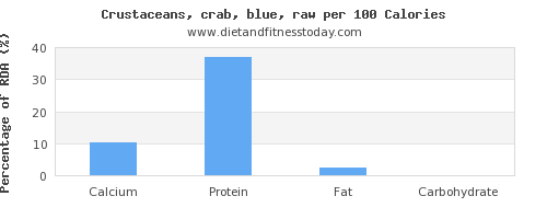calcium and nutrition facts in crab per 100 calories