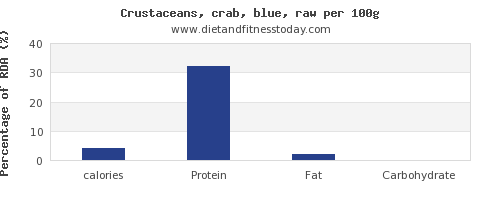 calories and nutrition facts in crab per 100g