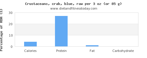 calories and nutritional content in crab