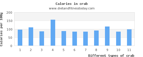 crab carbs per 100g