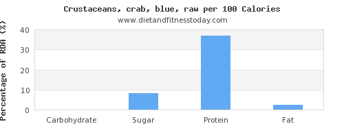 carbs and nutrition facts in crab per 100 calories