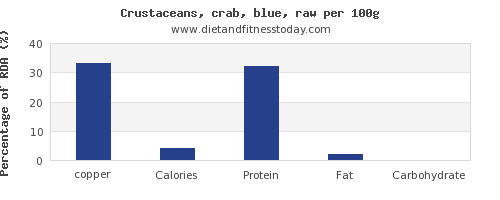 copper and nutrition facts in crab per 100g