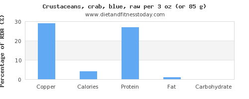 copper and nutritional content in crab