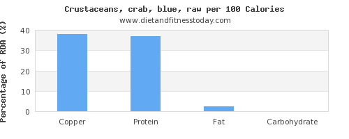 copper and nutrition facts in crab per 100 calories