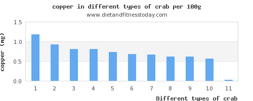 crab copper per 100g