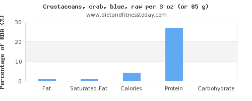 fat and nutritional content in crab