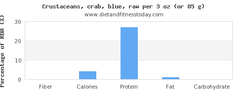 fiber and nutritional content in crab