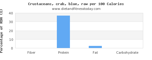 fiber and nutrition facts in crab per 100 calories