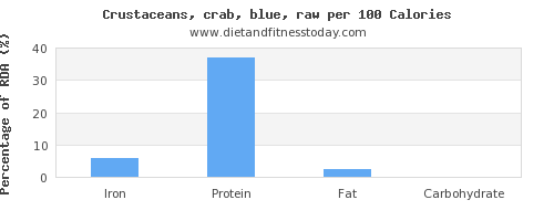 iron and nutrition facts in crab per 100 calories