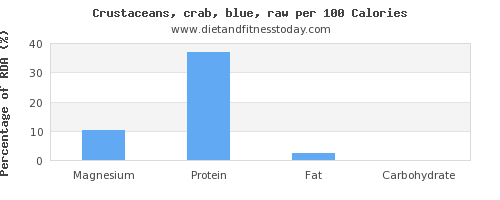 magnesium and nutrition facts in crab per 100 calories