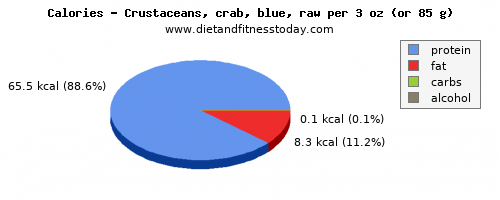 monounsaturated fat, calories and nutritional content in crab
