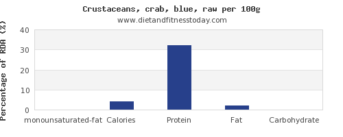 monounsaturated fat and nutrition facts in crab per 100g