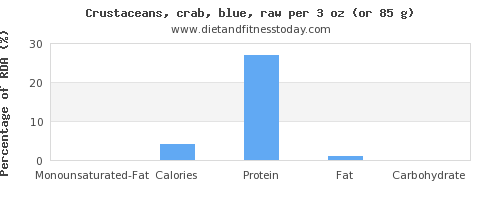 monounsaturated fat and nutritional content in crab