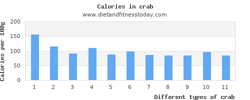 crab monounsaturated fat per 100g