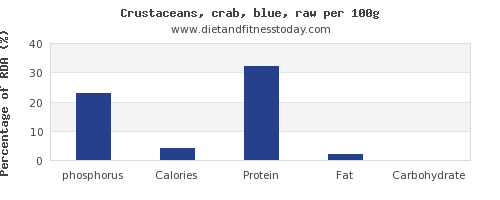 phosphorus and nutrition facts in crab per 100g