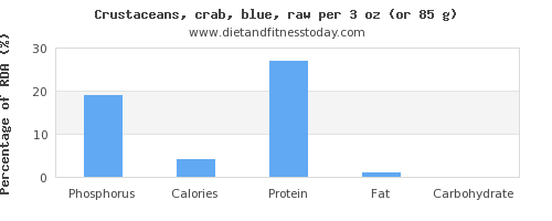 phosphorus and nutritional content in crab
