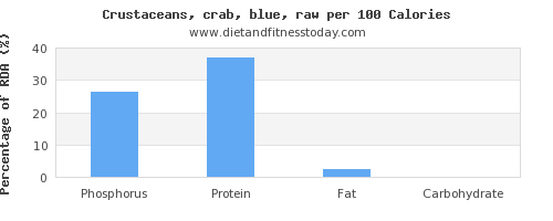 phosphorus and nutrition facts in crab per 100 calories