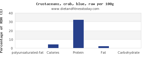 polyunsaturated fat and nutrition facts in crab per 100g