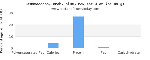 polyunsaturated fat and nutritional content in crab