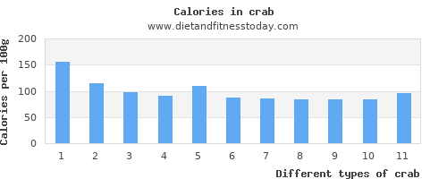 crab polyunsaturated fat per 100g