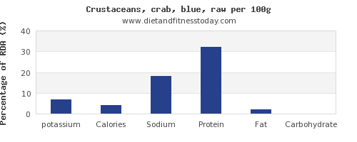 potassium and nutrition facts in crab per 100g