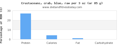 protein and nutritional content in crab