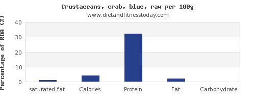 saturated fat and nutrition facts in crab per 100g