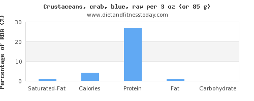 saturated fat and nutritional content in crab