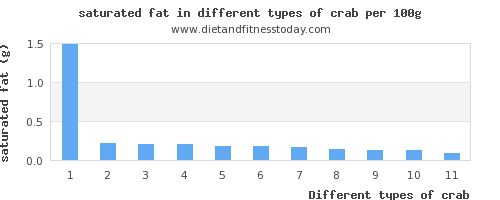 crab saturated fat per 100g
