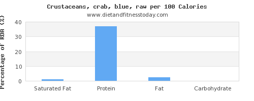saturated fat and nutrition facts in crab per 100 calories