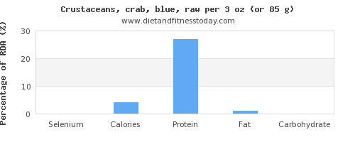 selenium and nutritional content in crab