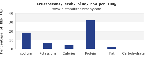 sodium and nutrition facts in crab per 100g