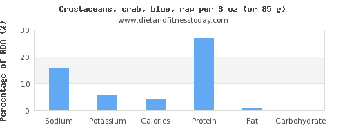 sodium and nutritional content in crab