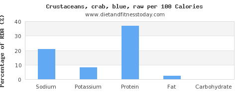 sodium and nutrition facts in crab per 100 calories