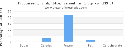 sugar and nutritional content in crab