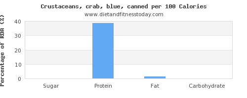 sugar and nutrition facts in crab per 100 calories