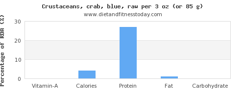 vitamin a and nutritional content in crab