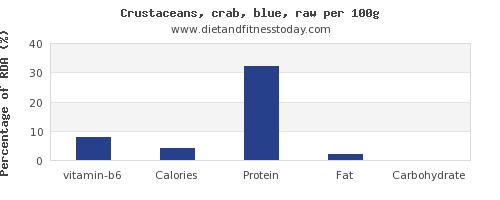 vitamin b6 and nutrition facts in crab per 100g
