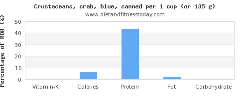 vitamin k and nutritional content in crab