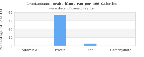 vitamin a and nutrition facts in crab per 100 calories