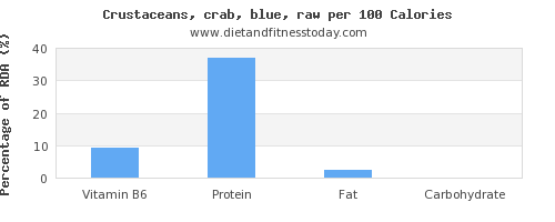vitamin b6 and nutrition facts in crab per 100 calories
